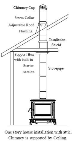 Installation Flametech Heating